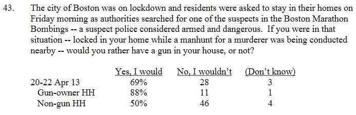 Fox Poll Gun Owner Manhunt Q43