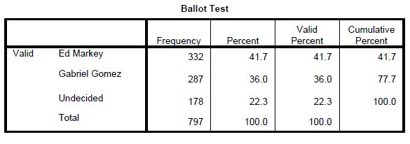 Emerson MASEN Poll 5-2-2013  - Ballot test