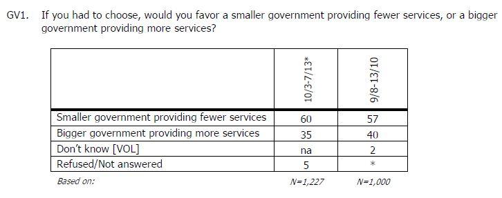 AP-Gfk Poll Q smaller government