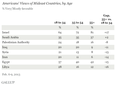 Gallup Survey Israel Favorability February 2014 By Age Group