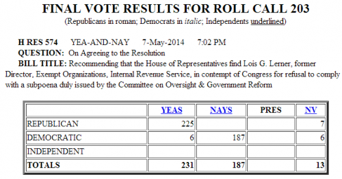 House Vote Holding Lois Lerner in contempt