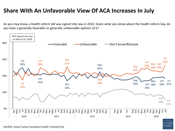 Kaiser tracking poll July 2014 Obamacare unpopular