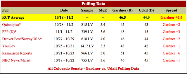 Corey Gardner Mark Udall Heckled Colorado Senate Polling