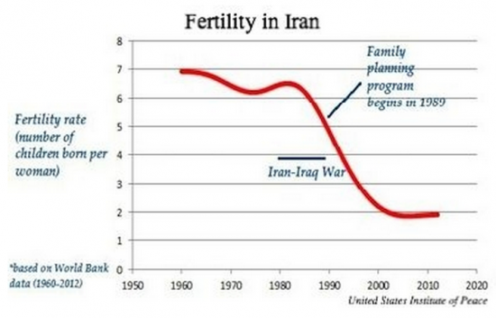 Iran Fertility Chart Spengler