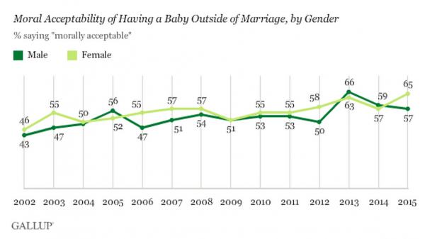 Moral Acceptability of Having a Baby Outside of Marriage, by Gender