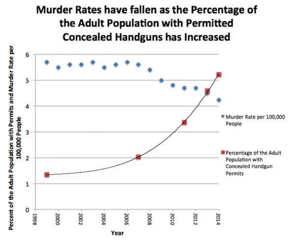 murder rates v. CC