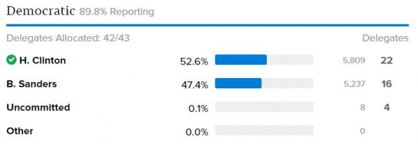 Nevada Democrat Caucus Results 2016