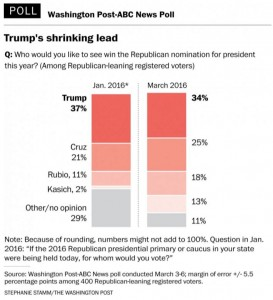 https://www.washingtonpost.com/politics/poll-trump-leads-gop-race-nationally-but-with-weaker-hold-on-the-party/2016/03/07/890cc8d0-e496-11e5-bc08-3e03a5b41910_story.html