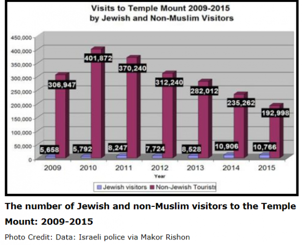 Temple Mount Visits Going Down