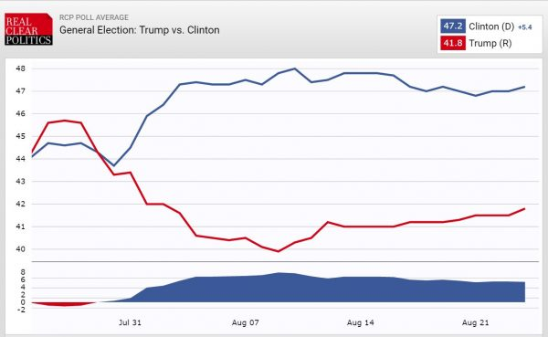 RCP Presidential Polling Trend Clinton v Trump 8-24-2016