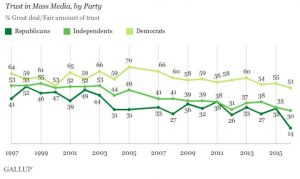 http://www.gallup.com/poll/195542/americans-trust-mass-media-sinks-new-low.aspx?utm_source=alert&utm_medium=email&utm_content=morelink&utm_campaign=syndication