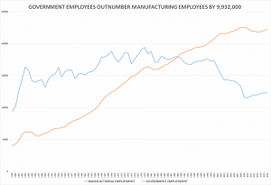 http://cnsnews.com/news/article/terence-p-jeffrey/government-workers-now-outnumber-manufacturing-workers-9932000