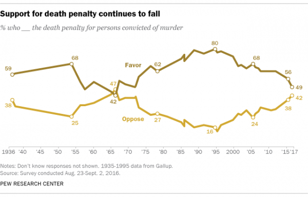 http://www.pewresearch.org/fact-tank/2016/09/29/support-for-death-penalty-lowest-in-more-than-four-decades/