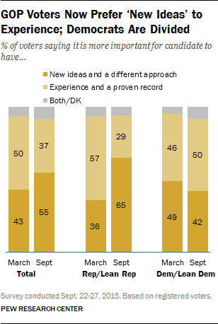 pew new ideas october 2015
