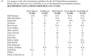 http://www.foxnews.com/politics/interactive/2015/01/29/fox-news-poll-voters-believe-romney-clinton-remain-top-picks-for-2016-believe/