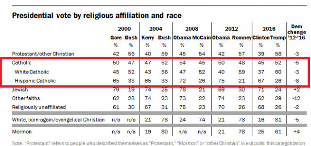 http://www.pewresearch.org/fact-tank/2016/11/09/how-the-faithful-voted-a-preliminary-2016-analysis/