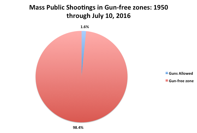 http://crimeresearch.org/2014/09/more-misleading-information-from-bloombergs-everytown-for-gun-safety-on-guns-analysis-of-recent-mass-shootings/