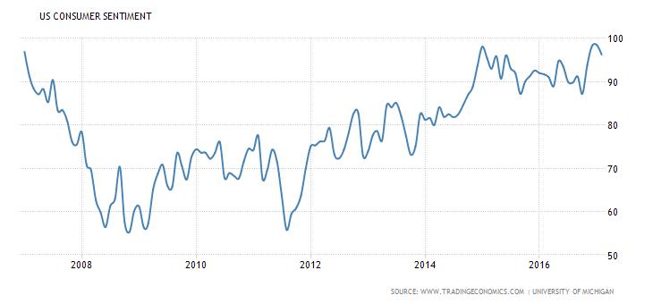 http://www.tradingeconomics.com/united-states/consumer-confidence