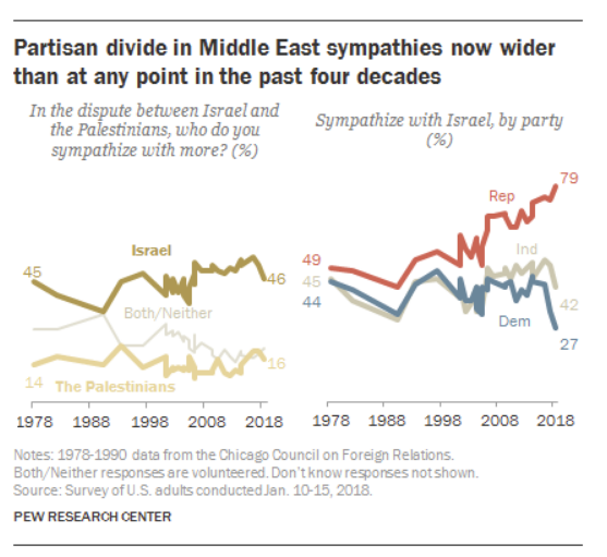 http://www.people-press.org/2018/01/23/republicans-and-democrats-grow-even-further-apart-in-views-of-israel-palestinians/
