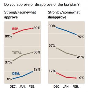 https://www.nytimes.com/2018/02/19/business/economy/tax-overhaul-survey.html