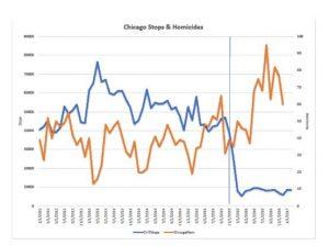 https://reason.com/volokh/2018/03/26/the-2016-chicago-homicide-spike-explaine