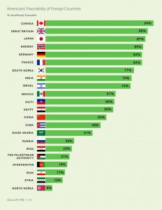 http://news.gallup.com/poll/228293/americans-canada-north-korea-least.aspx?