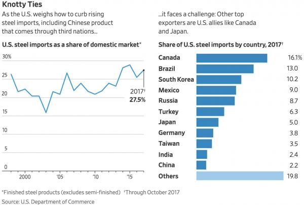 https://www.wsj.com/articles/trump-wont-quickly-announce-new-tariffs-on-aluminum-steel-1519921704