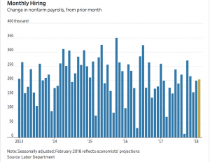 https://www.wsj.com/livecoverage/february-2018-jobs-report-analysis