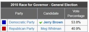 https://ballotpedia.org/California_gubernatorial_election,_2010