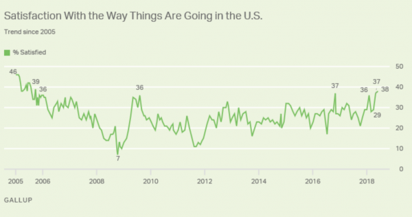 https://news.gallup.com/poll/235739/satisfaction-direction-reaches-year-high.aspx