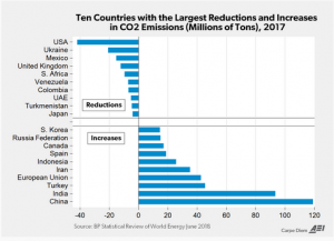 http://www.aei.org/publication/chart-of-the-day-in-2017-us-had-largest-decline-in-co2-emissions-in-the-world-for-9th-time-this-century/?utm_content=buffer60126&utm_medium=social&utm_source=twitter