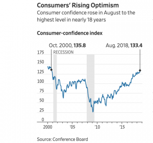 https://www.wsj.com/articles/u-s-consumer-confidence-surged-in-august-1535465989