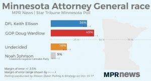 https://www.mprnews.org/story/2018/10/22/wardlow-ellison-minnesota-attorney-general-race-poll