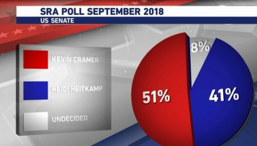 https://www.kfyrtv.com/content/news/SRA-Poll-shows-ND-Senate-race-numbers-reaction-to-Supreme-Court-nominee-Brett-Kavanaugh-case-494849131.html
