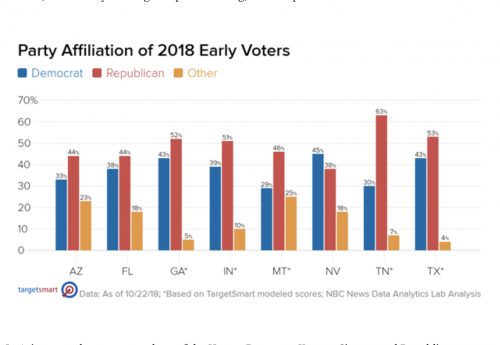 https://www.nbcnews.com/politics/politics-news/republicans-outpacing-democrats-early-voting-key-states-nbc-news-finds-n922881