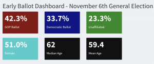 http://www.arizona.vote/early-ballot-statistics