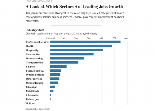 https://www.wsj.com/livecoverage/january-2019-jobs-report-analysis