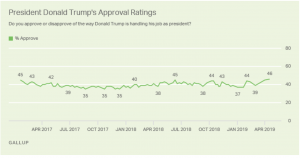 https://news.gallup.com/poll/249344/trump-approval-remains-high.aspx