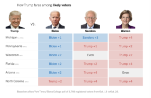 https://www.nytimes.com/2019/11/04/upshot/one-year-from-election-trump-trails-biden-but-leads-warren-in-battlegrounds.html#click=https://t.co/lOTo3Vx8cc