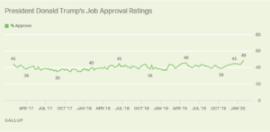 https://news.gallup.com/poll/284156/trump-job-approval-personal-best.aspx