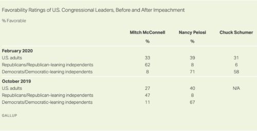 https://news.gallup.com/poll/287633/approval-congressional-republicans-tops-democrats.aspx