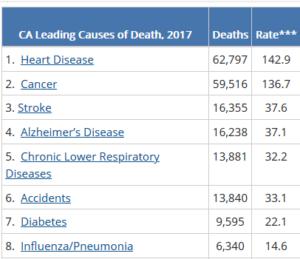 https://www.cdc.gov/nchs/pressroom/states/california/california.htm
