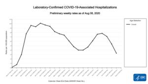 CDC: https://www.cdc.gov/coronavirus/2019-ncov/covid-data/covidview/index.html