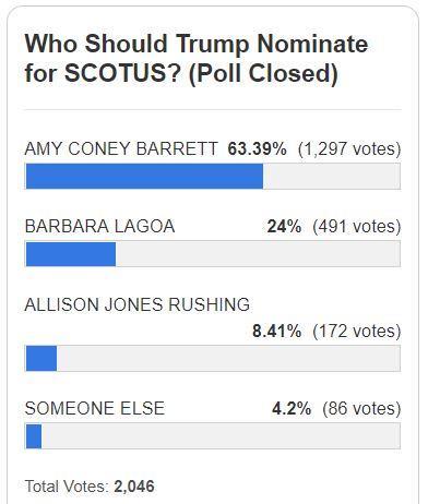 https://legalinsurrection.com/2020/09/who-should-trump-nominate-for-scotus-reader-poll/