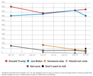 https://www.desmoinesregister.com/story/news/politics/iowa-poll/2020/10/31/election-2020-iowa-poll-president-donald-trump-leads-joe-biden/6061937002/