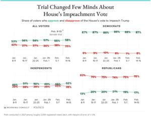 https://morningconsult.com/2021/02/16/trump-gop-support-impeachment-poll/