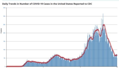 https://covid.cdc.gov/covid-data-tracker/#trends_dailytrendscases
